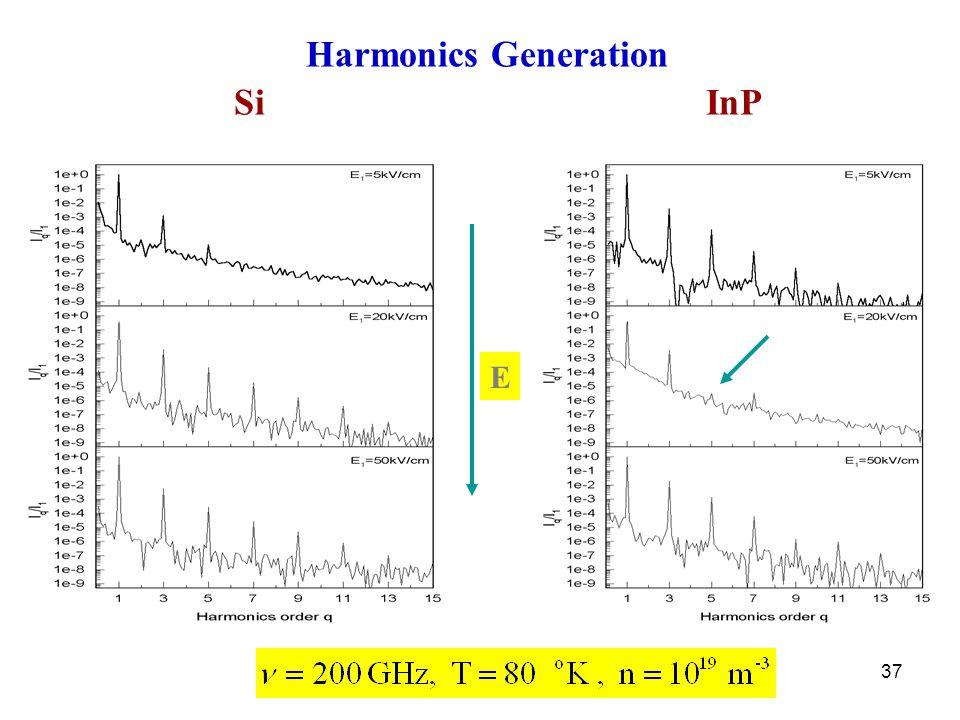 37 SiInP Harmonics Generation E