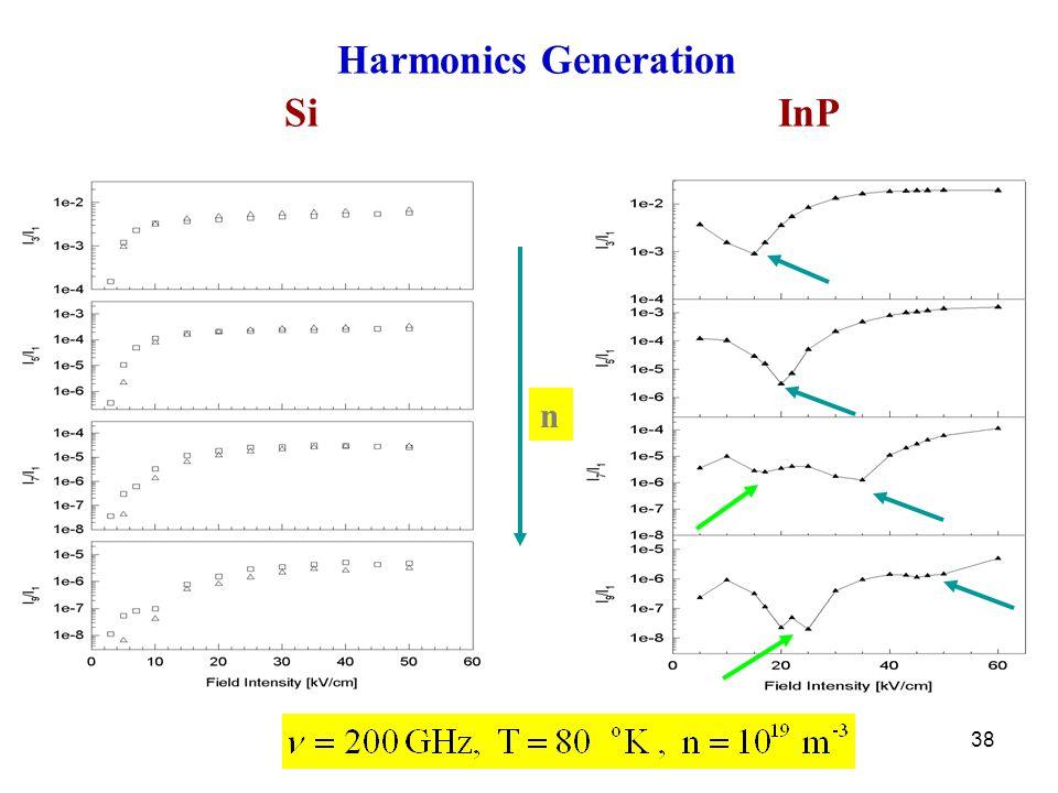 38 Harmonics Generation SiInP n