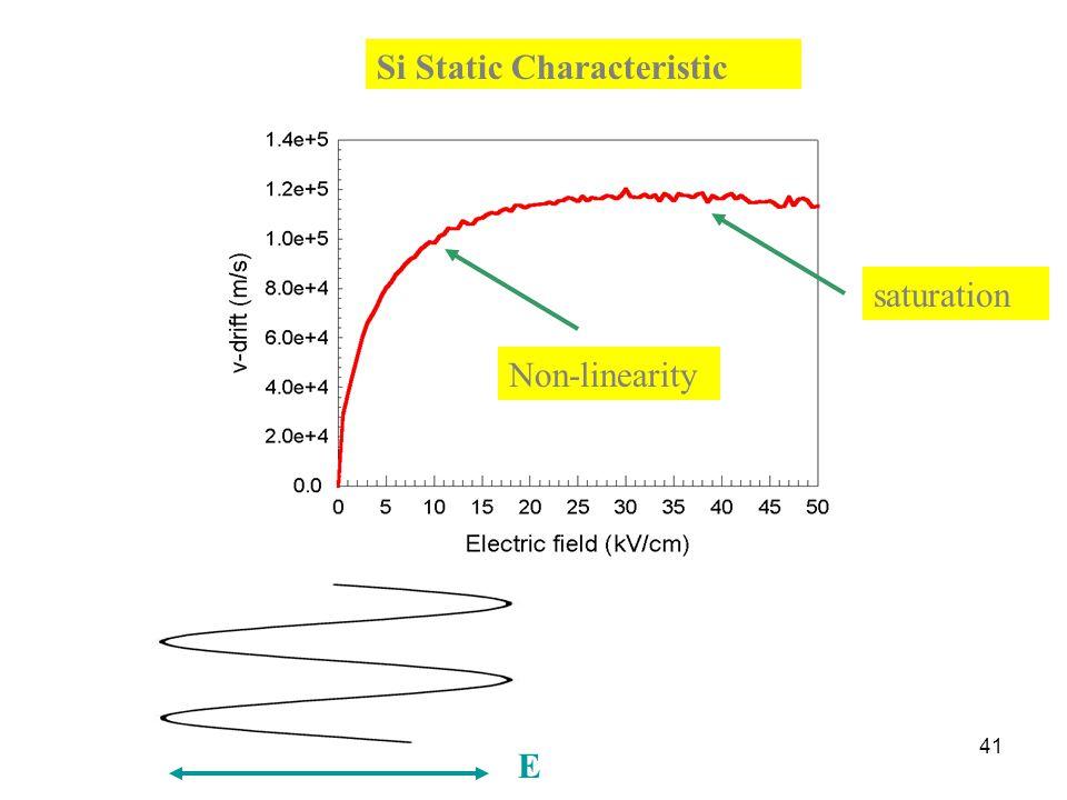 41 E Si Static Characteristic saturation Non-linearity