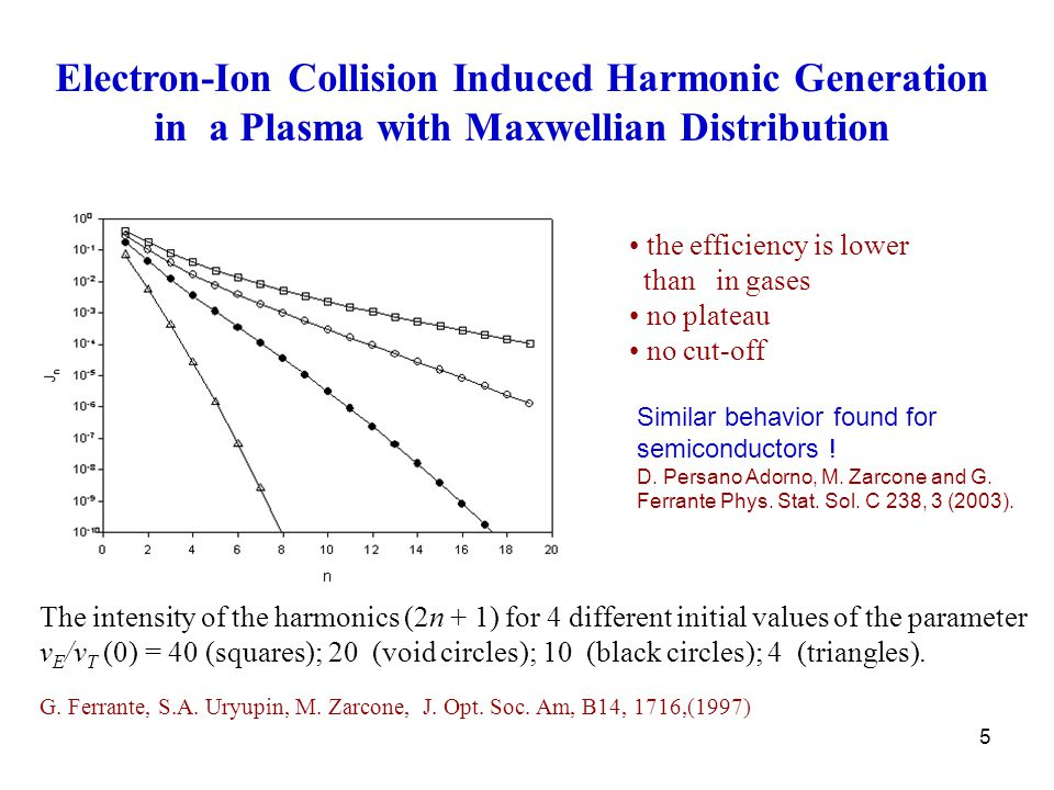 16 Harmonic Generation we obtain the electric field of the n-th harmonics resulting from nonlinear inverse bremsstrahlung as: the field of the harmonic E n, similarly to that of the fundamental field, has only two components and the efficiency of generation of the harmonic is characterized by the ratio with