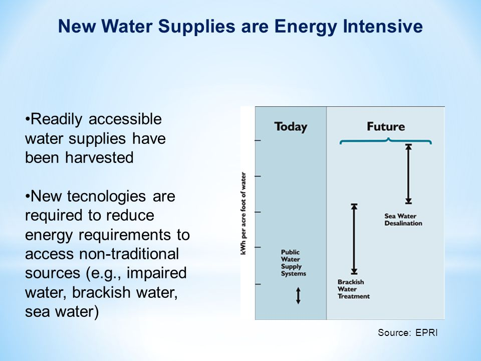 Readily accessible water supplies have been harvested New tecnologies are required to reduce energy requirements to access non-traditional sources (e.g., impaired water, brackish water, sea water) Source: EPRI New Water Supplies are Energy Intensive