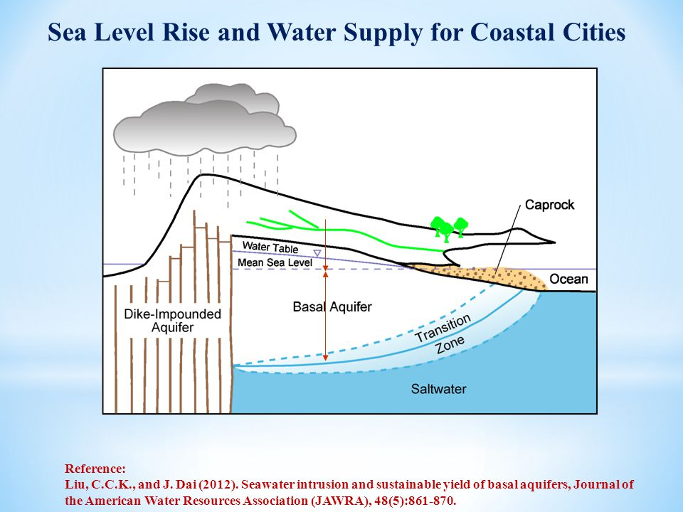 Sea Level Rise and Water Supply for Coastal Cities Reference: Liu, C.C.K., and J. Dai (2012). Seawater intrusion and sustainable yield of basal aquife