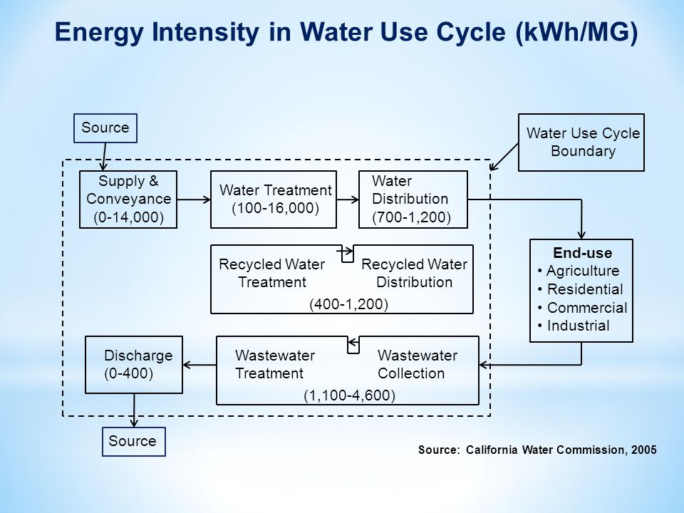 Supply & Conveyance (0-14,000) Water Treatment (100-16,000) Water Distribution (700-1,200) Recycled Water Treatment Recycled Water Distribution (400-1