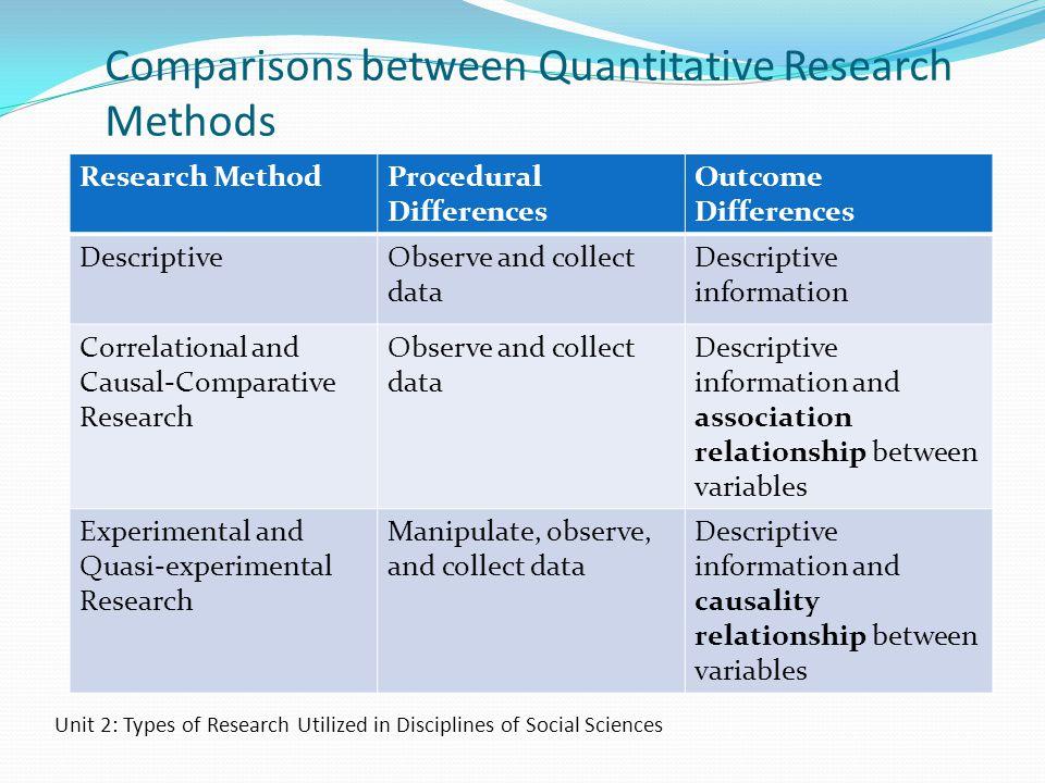 Comparisons between Quantitative Research Methods Research MethodProcedural Differences Outcome Differences DescriptiveObserve and collect data Descri