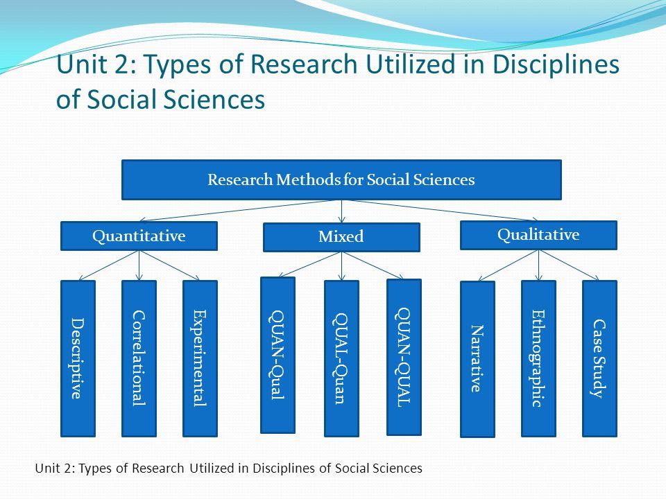 Research Methods for Social Sciences Quantitative Qualitative Mixed DescriptiveCorrelationalExperimental QUAN-Qual QUAL-Quan QUAN-QUAL Narrative Ethno