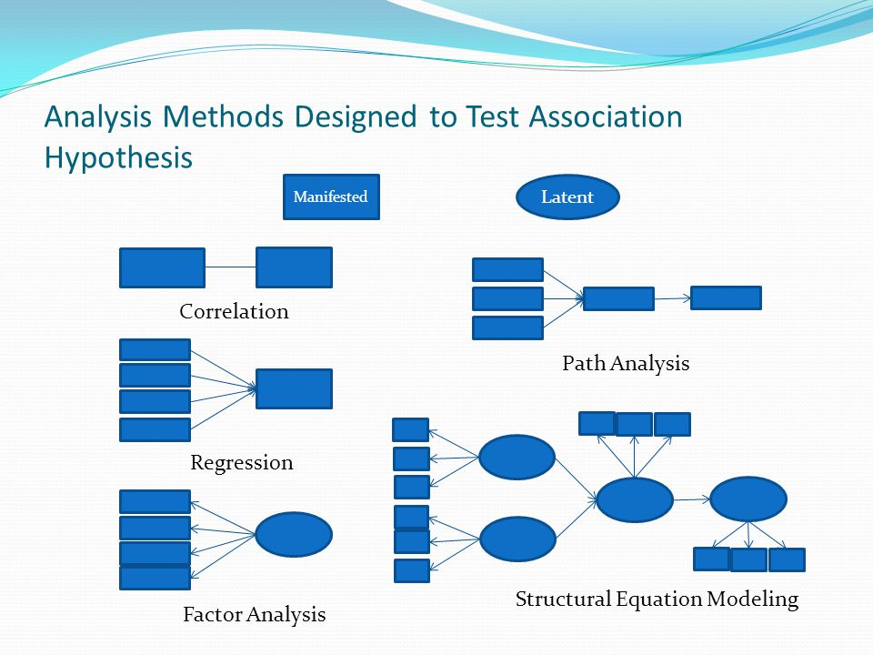 Analysis Methods Designed to Test Association Hypothesis Manifested Latent Correlation Regression Factor Analysis Path Analysis Structural Equation Mo