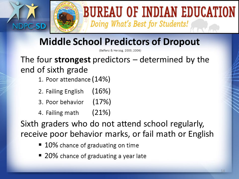 Elementary School Predictors Not an isolated event  Elementary years, process begins  Elevated dropout rates reported among children who were rated as highly aggressive by their 1 st grade teachers (Ensminger & Slusarcick, 1992).