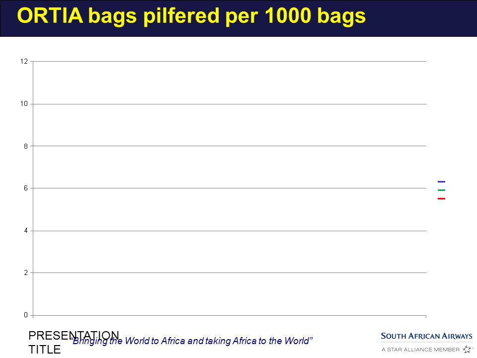 Bringing the World to Africa and taking Africa to the World PRESENTATION TITLE ORTIA bags pilfered per 1000 bags
