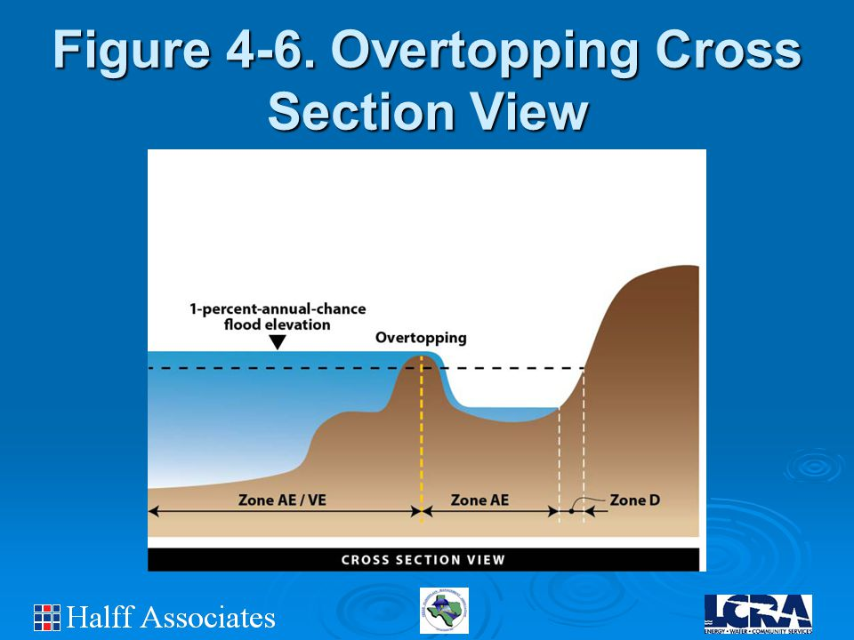Figure 4-6. Overtopping Cross Section View