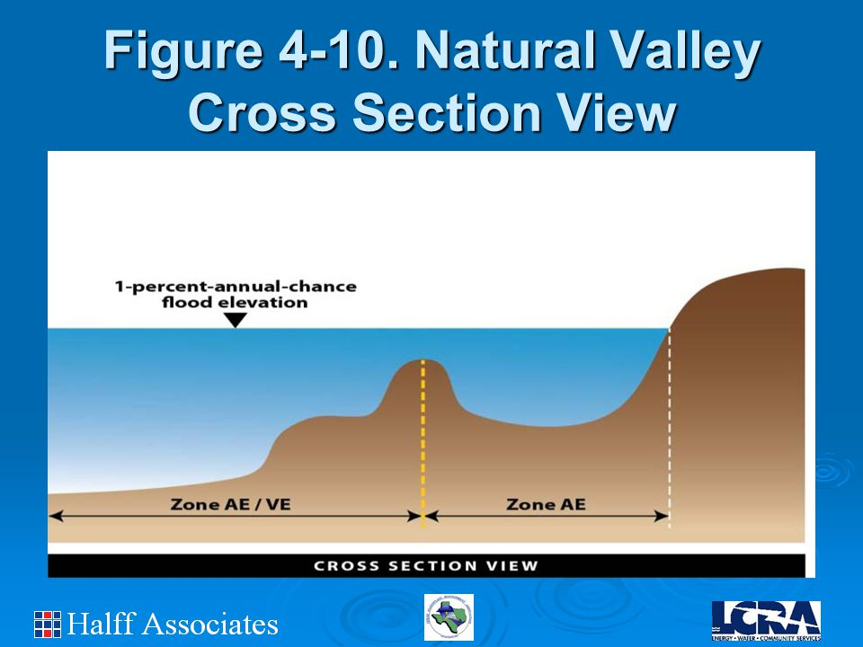 Figure 4-10. Natural Valley Cross Section View
