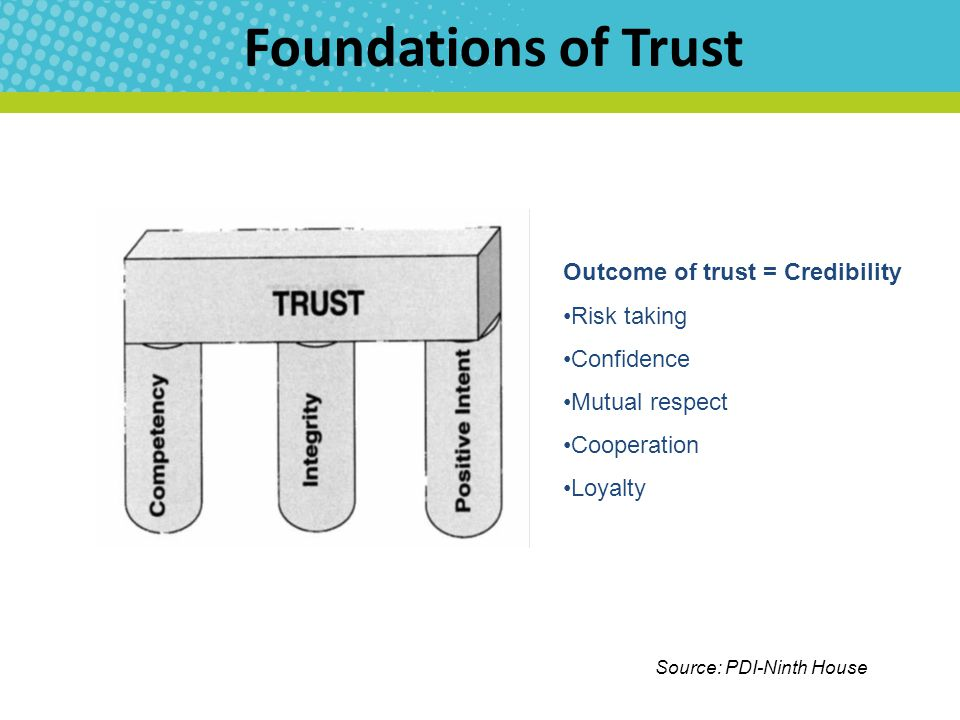 Foundations of Trust Outcome of trust = Credibility Risk taking Confidence Mutual respect Cooperation Loyalty Source: PDI-Ninth House
