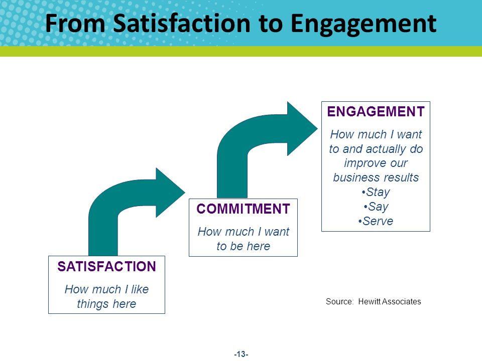 From Satisfaction to Engagement SATISFACTION How much I like things here COMMITMENT How much I want to be here ENGAGEMENT How much I want to and actually do improve our business results Stay Say Serve Source: Hewitt Associates -13-