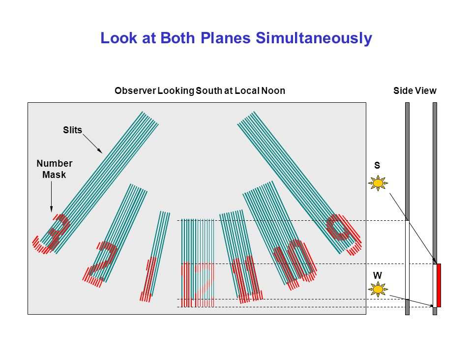 Look at Both Planes Simultaneously S W Observer Looking South at Local NoonSide View Slits Number Mask