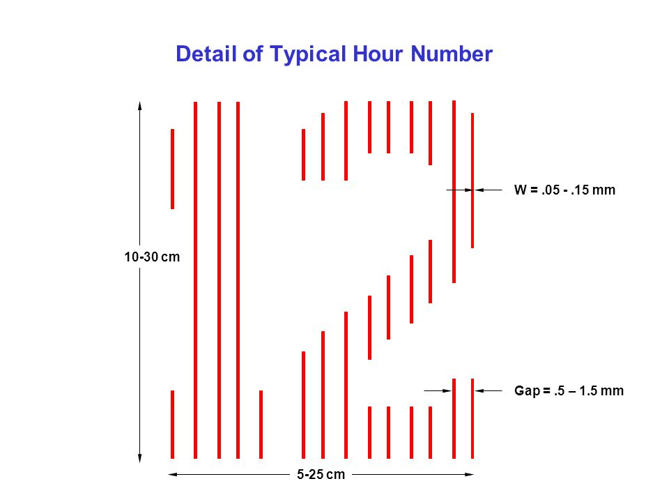 Detail of Typical Hour Number W =.05 -.15 mm 10-30 cm 5-25 cm Gap =.5 – 1.5 mm