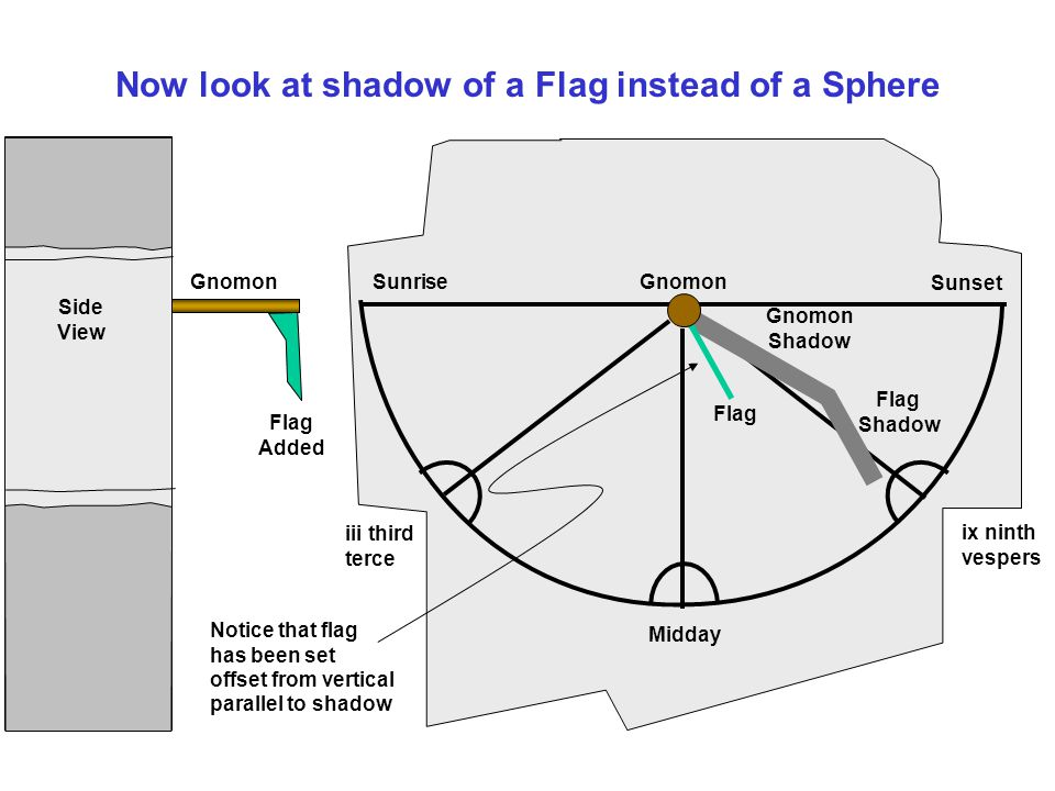 Now look at shadow of a Flag instead of a Sphere Midday ix ninth vespers iii third terce Sunset Sunrise Flag Shadow Gnomon Shadow Flag Gnomon Side View Flag Added Gnomon Notice that flag has been set offset from vertical parallel to shadow