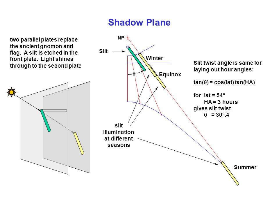 Shadow Plane two parallel plates replace the ancient gnomon and flag.