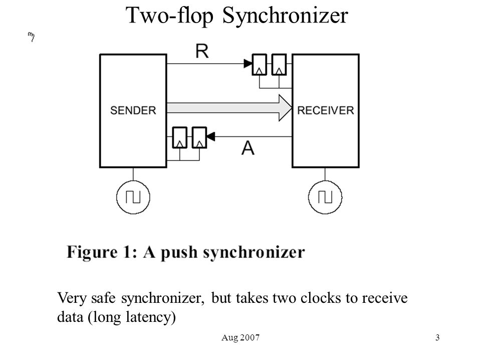 Aug 20074 Mean Time Between Failures for 2-flop Synchronizer tau – settling time constant of FF T – settling window – time between the two clock inputs to the two flops (clock period generally) Tw – parameter related to time window of susceptibility F A – synchronizer's clock frequency F D – frequency of pushing data across the clock boundary MTBF is generally many EONS for 2-flop sync.