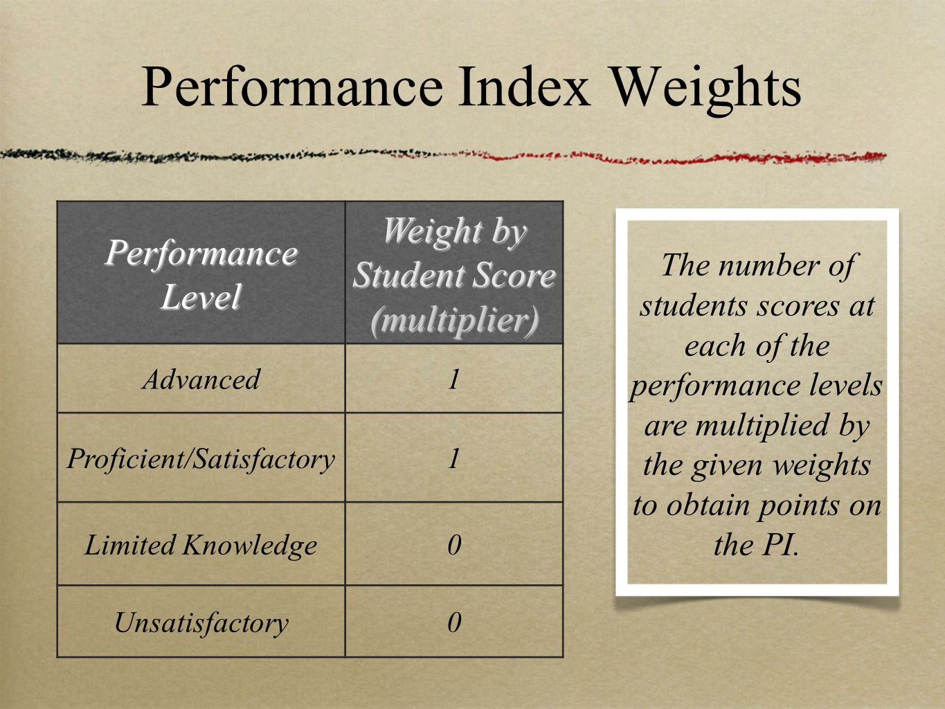 Performance Index Weights Performance Level Weight by Student Score (multiplier) Advanced1 Proficient/Satisfactory1 Limited Knowledge0 Unsatisfactory0