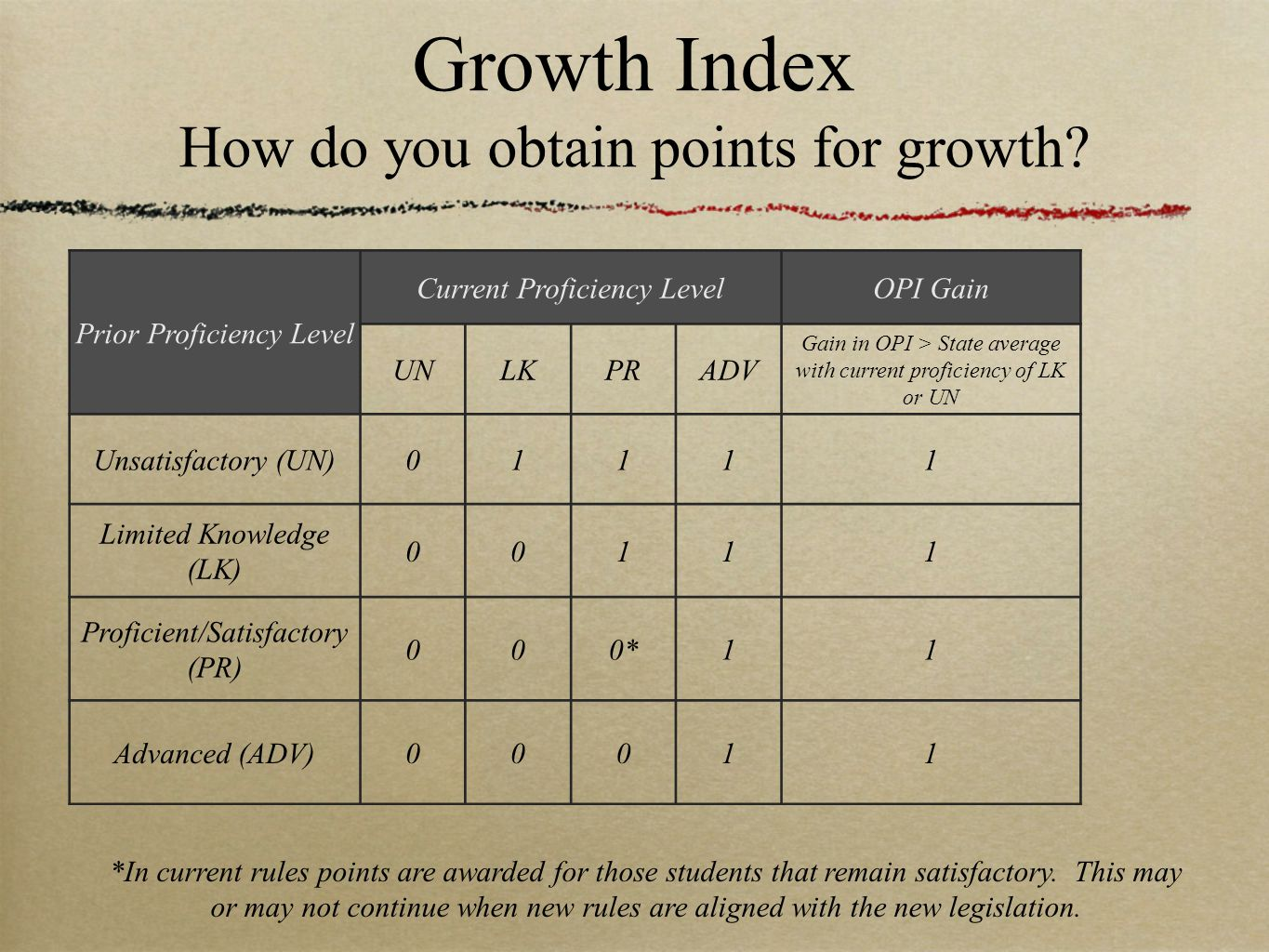 Growth Index How do you obtain points for growth? Prior Proficiency Level Current Proficiency LevelOPI Gain UNLKPRADV Gain in OPI > State average with