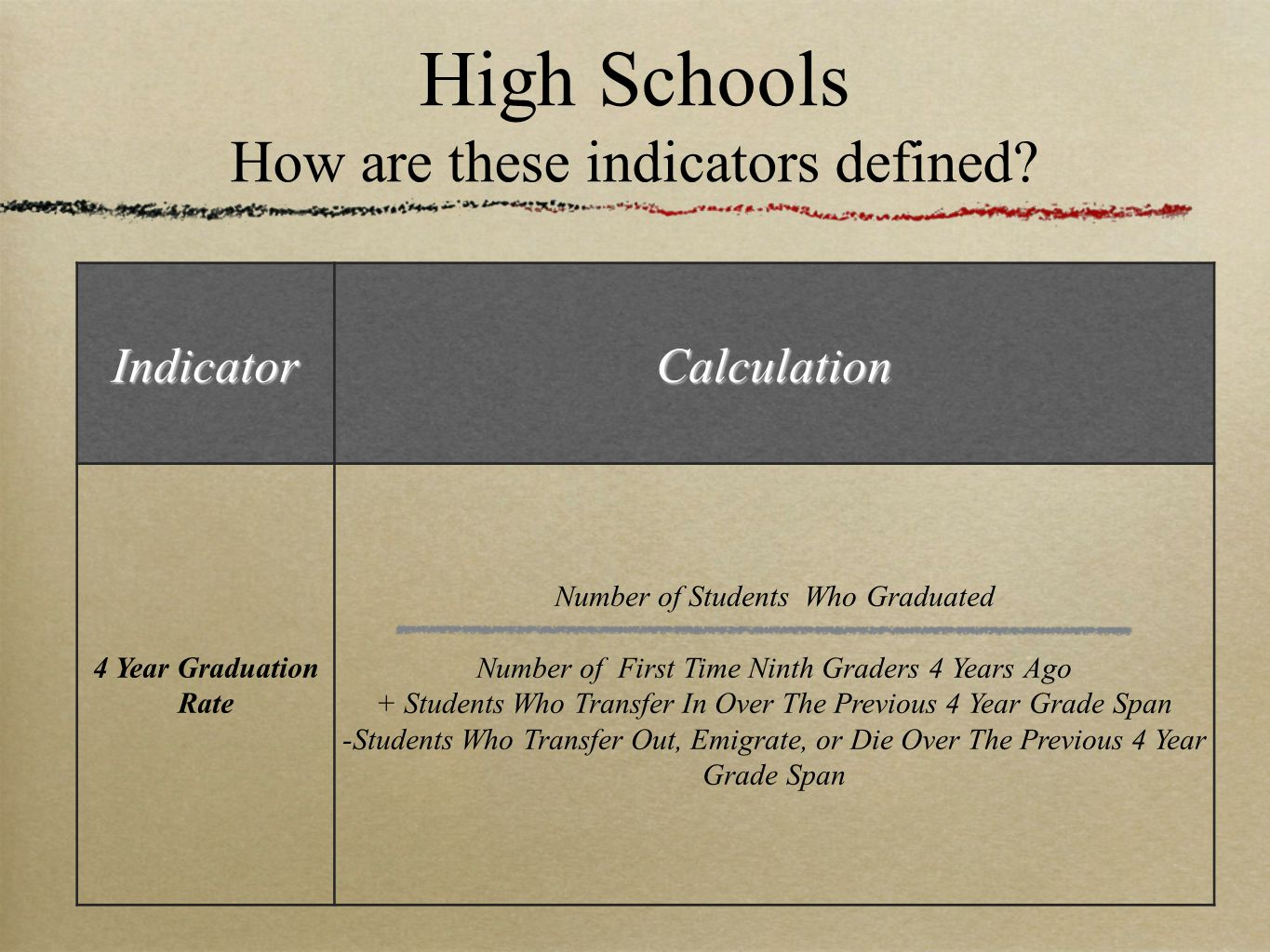 High Schools How are these indicators defined? IndicatorCalculation 4 Year Graduation Rate Number of Students Who Graduated Number of First Time Ninth