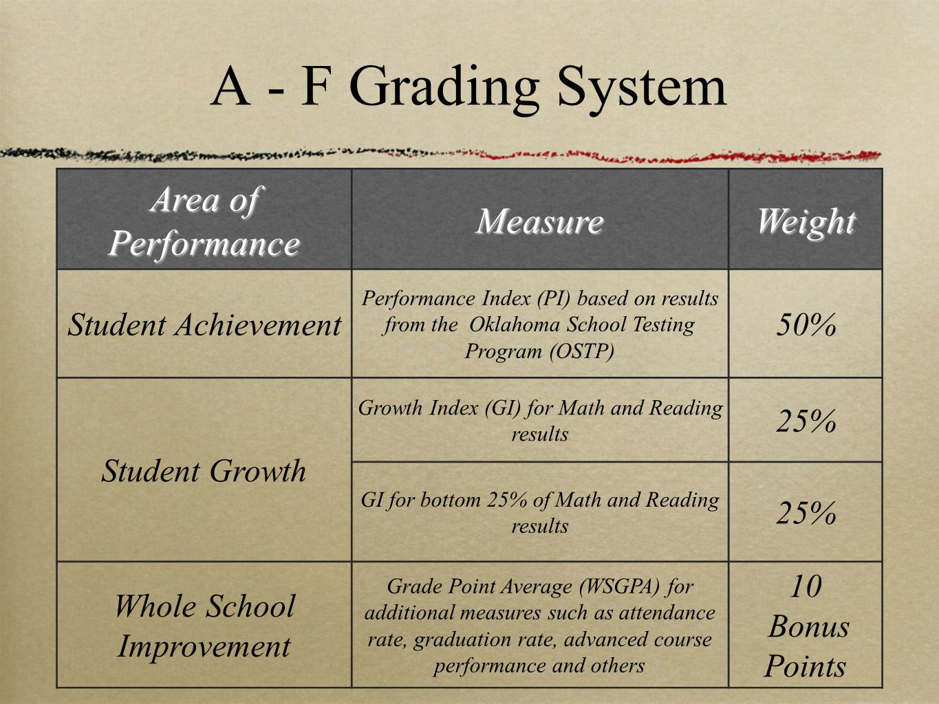 A - F Grading System Area of Performance MeasureWeight Student Achievement Performance Index (PI) based on results from the Oklahoma School Testing Pr