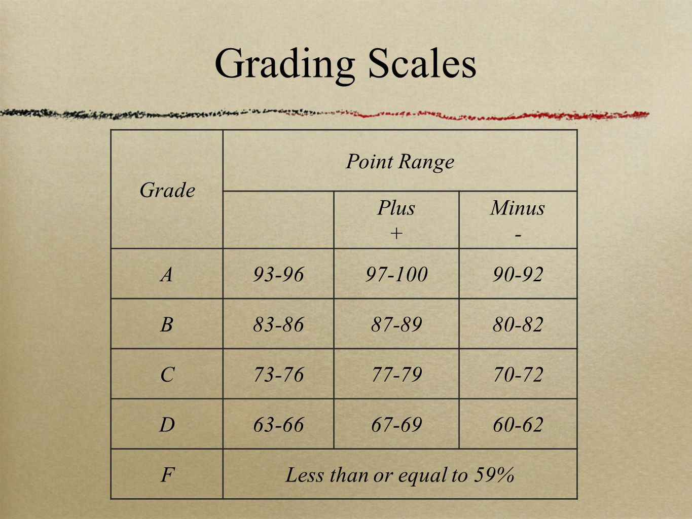 Grading Scales Grade Point Range Plus + Minus - A93-9697-10090-92 B83-8687-8980-82 C73-7677-7970-72 D63-6667-6960-62 FLess than or equal to 59%