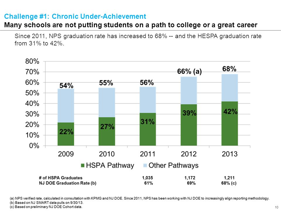 10 Confidential – Draft in Process – For Internal NPS Use Only Challenge #1: Chronic Under-Achievement Many schools are not putting students on a path to college or a great career Since 2011, NPS graduation rate has increased to 68% -- and the HESPA graduation rate from 31% to 42%.