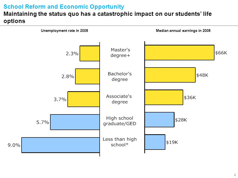 2 Unemployment rate in 2008Median annual earnings in 2008 School Reform and Economic Opportunity Maintaining the status quo has a catastrophic impact on our students' life options