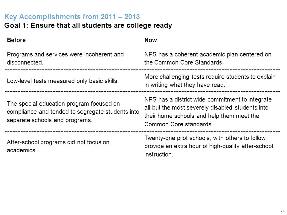 27 Confidential – Draft in Process – For Internal NPS Use Only Key Accomplishments from 2011 – 2013 Goal 1: Ensure that all students are college ready BeforeNow Programs and services were incoherent and disconnected.