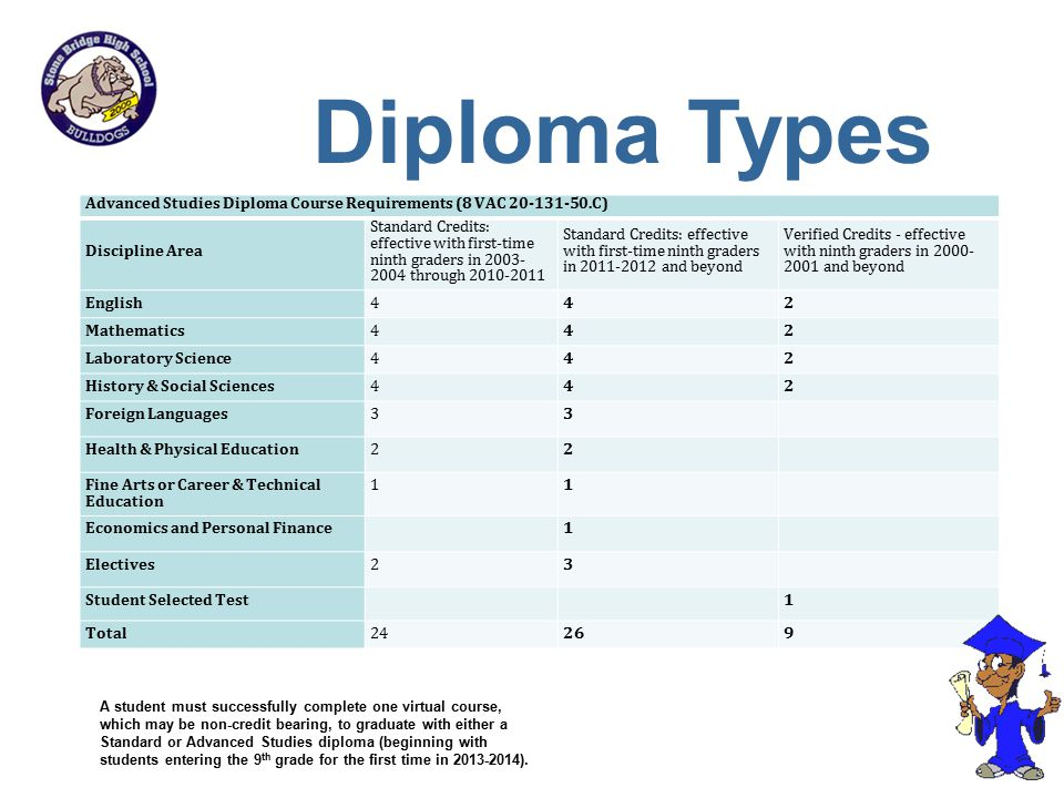 Advanced Studies Diploma Course Requirements (8 VAC 20-131-50.C) Discipline Area Standard Credits: effective with first-time ninth graders in 2003- 20