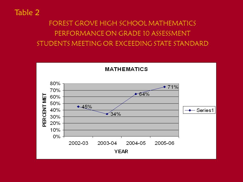 2005-2006 FGHS Comparative Scores State Mathematics: Meets or Exceeds * FGHS only- excludes alternative school