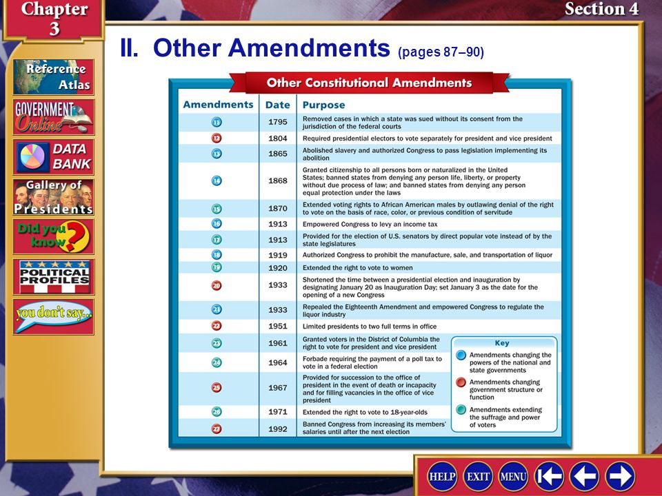Section 4-8 II.Other Amendments (pages 87–90)