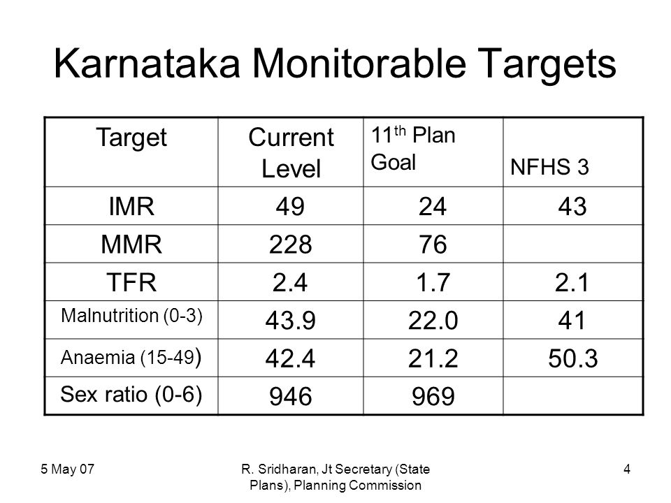 5 May 07R. Sridharan, Jt Secretary (State Plans), Planning Commission 4 Karnataka Monitorable Targets TargetCurrent Level 11 th Plan Goal NFHS 3 IMR49
