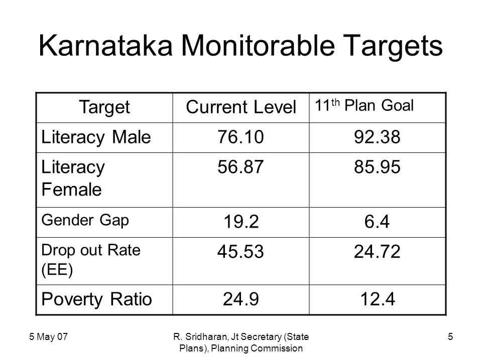 5 May 07R. Sridharan, Jt Secretary (State Plans), Planning Commission 5 Karnataka Monitorable Targets TargetCurrent Level 11 th Plan Goal Literacy Mal