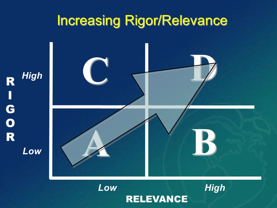 RIGORRIGOR RELEVANCE A B D C Increasing Rigor/Relevance High Low