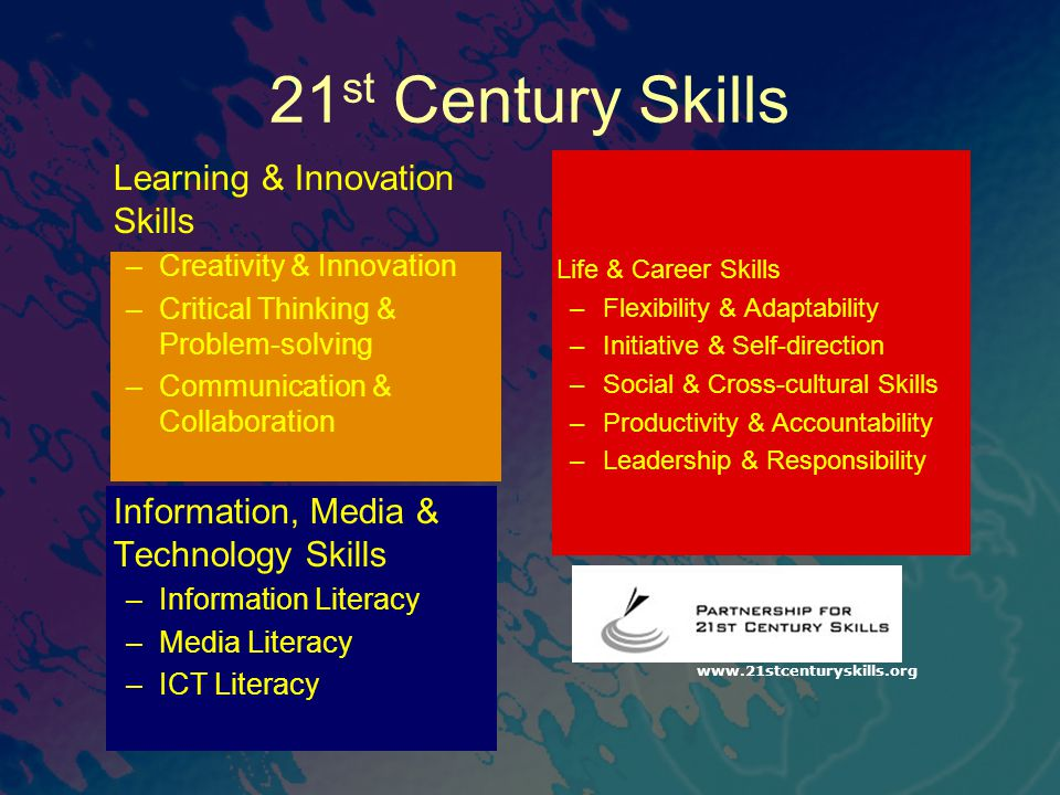 21 st Century Skills Learning & Innovation Skills –Creativity & Innovation –Critical Thinking & Problem-solving –Communication & Collaboration Informa