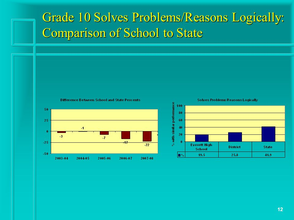 12 Grade 10 Solves Problems/Reasons Logically: Comparison of School to State