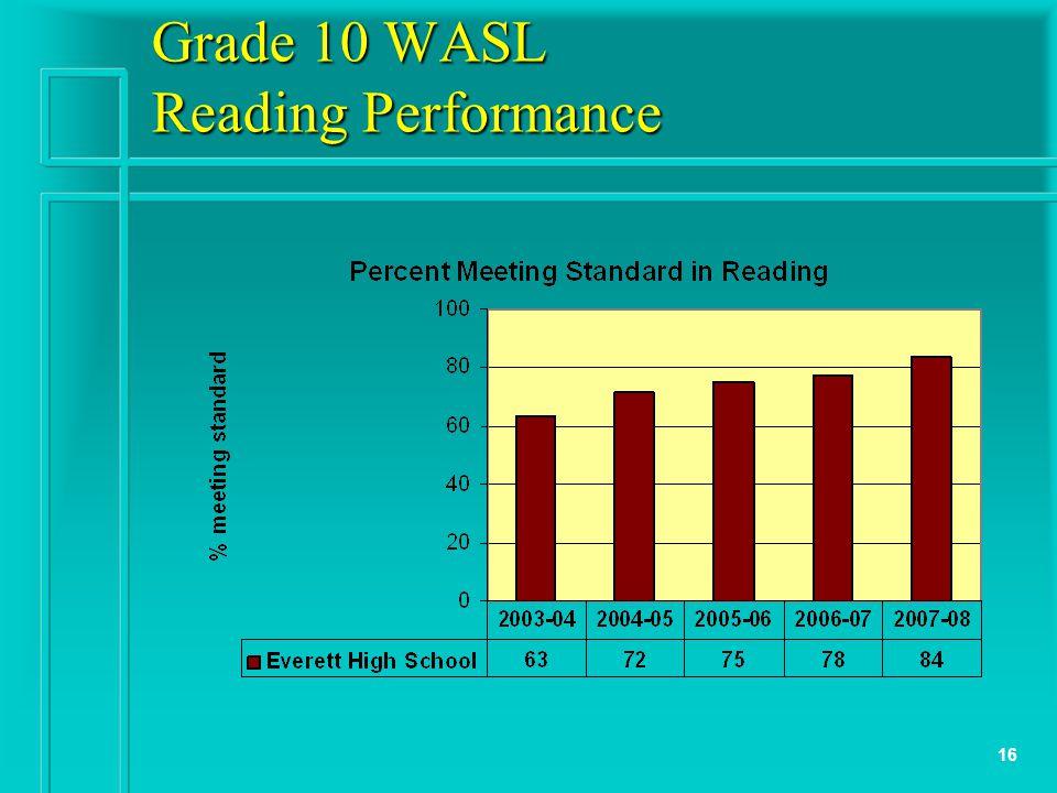 16 Grade 10 WASL Reading Performance