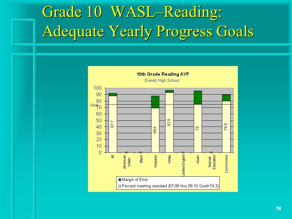 18 Grade 10 WASL–Reading: Adequate Yearly Progress Goals