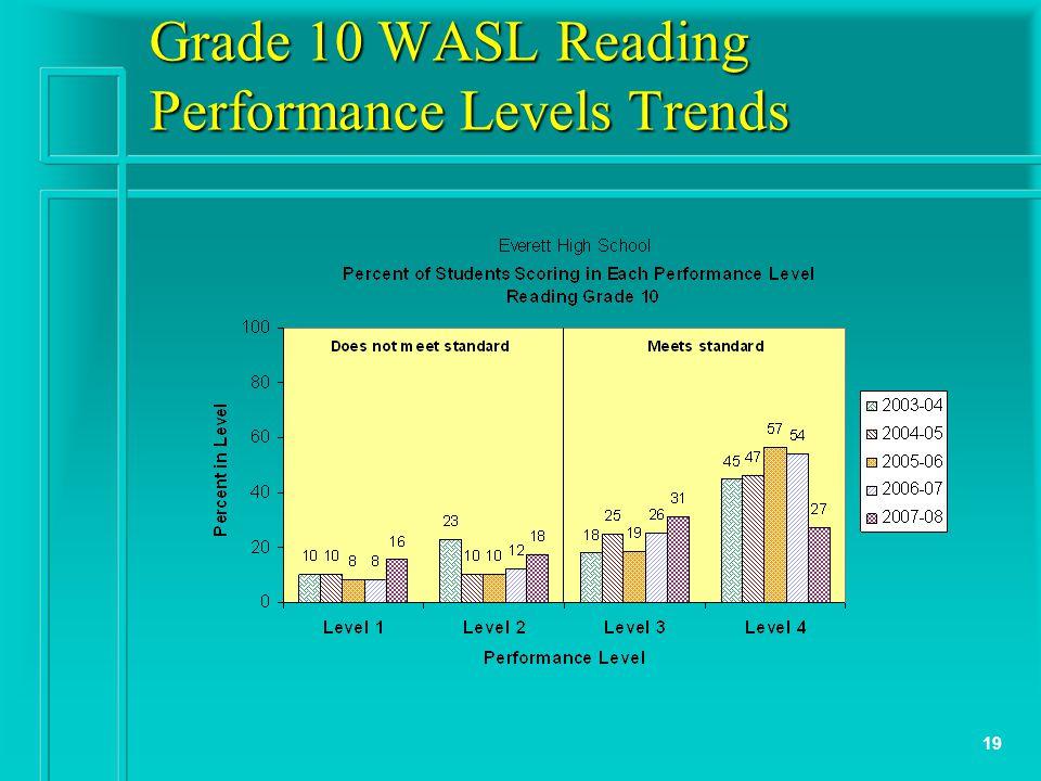 19 Grade 10 WASL Reading Performance Levels Trends