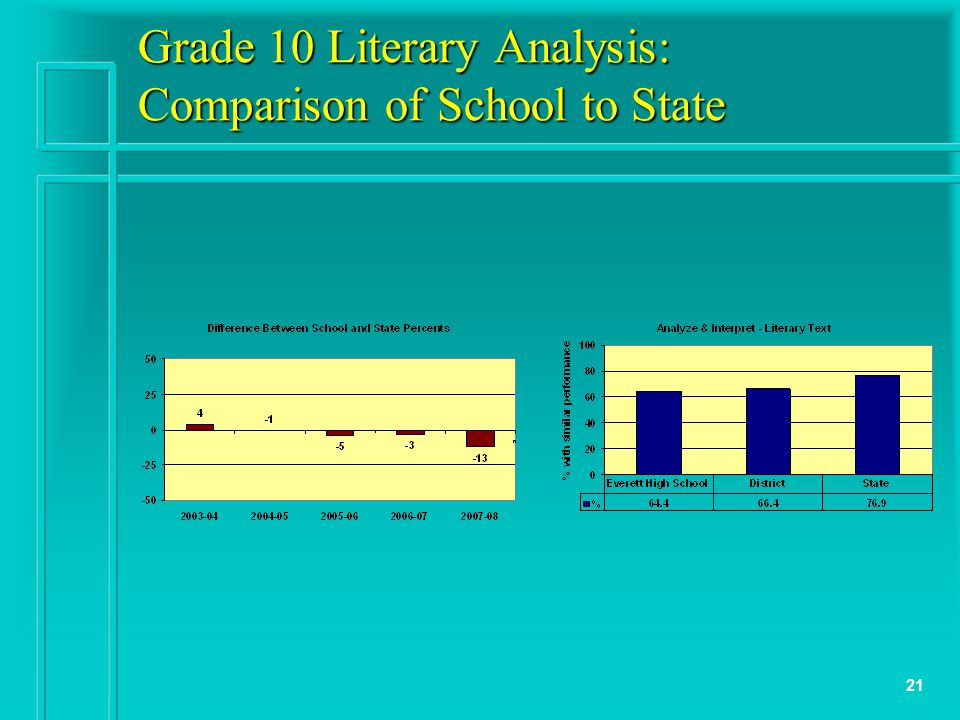 21 Grade 10 Literary Analysis: Comparison of School to State