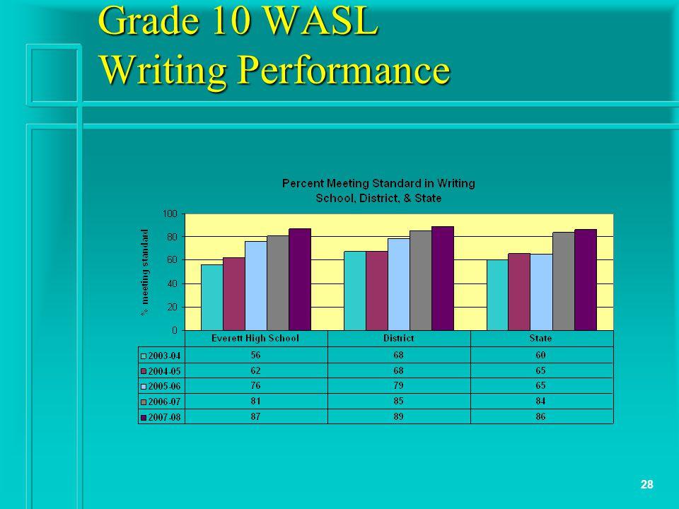 28 Grade 10 WASL Writing Performance