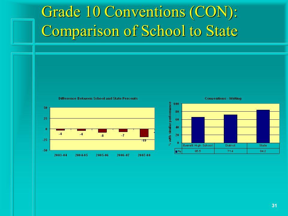 31 Grade 10 Conventions (CON): Comparison of School to State