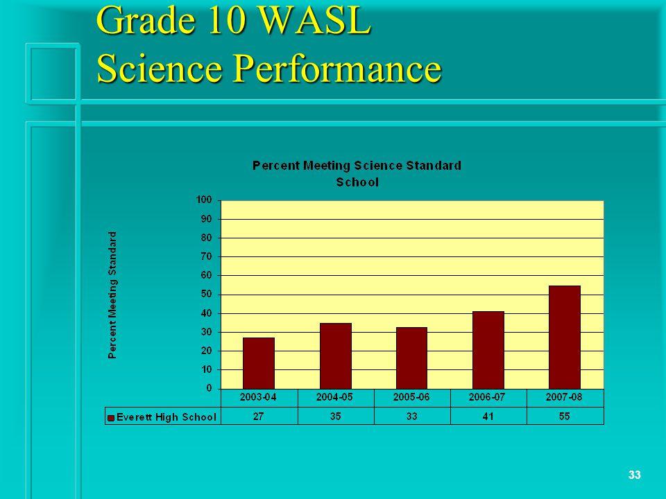 33 Grade 10 WASL Science Performance