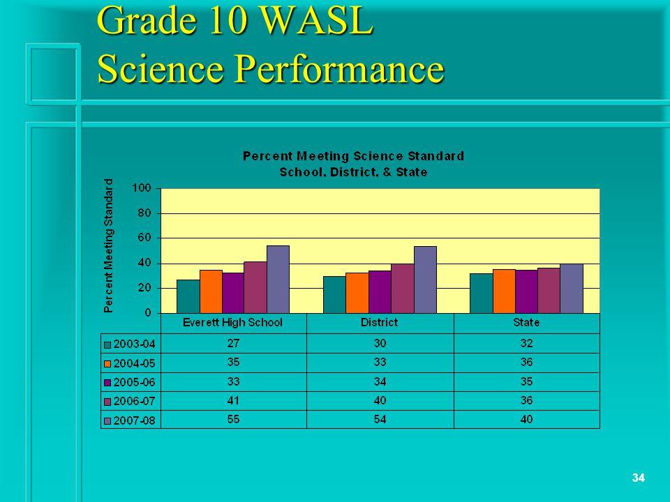 34 Grade 10 WASL Science Performance