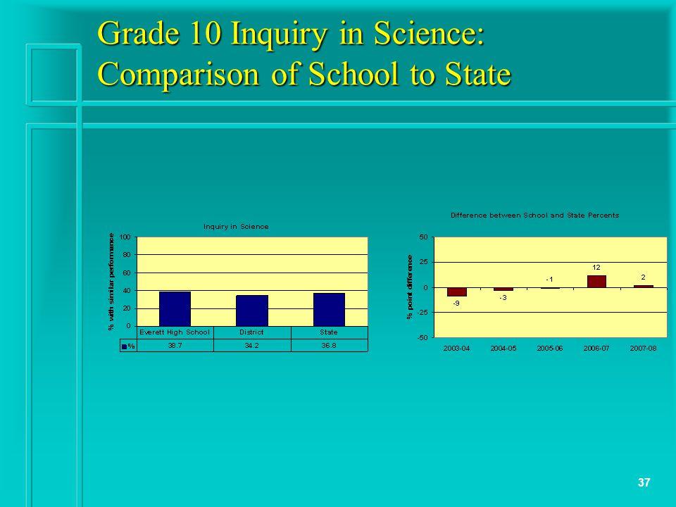 37 Grade 10 Inquiry in Science: Comparison of School to State