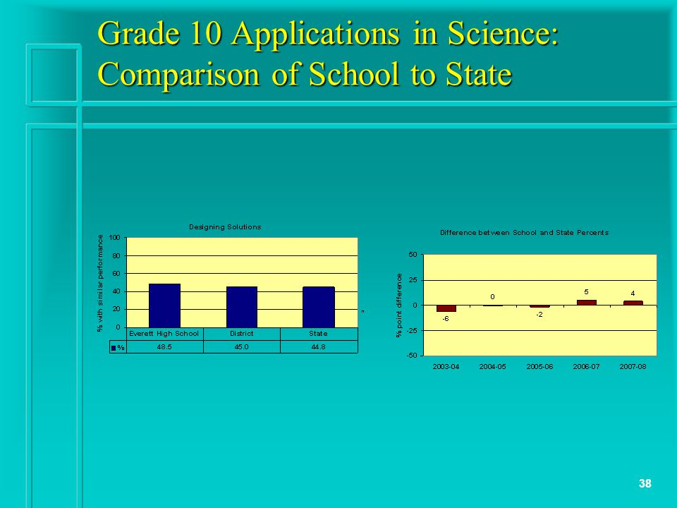 38 Grade 10 Applications in Science: Comparison of School to State