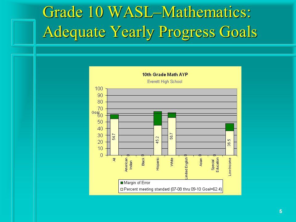 5 Grade 10 WASL–Mathematics: Adequate Yearly Progress Goals