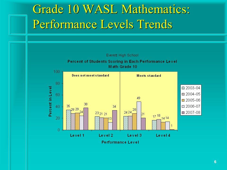 6 Grade 10 WASL Mathematics: Performance Levels Trends