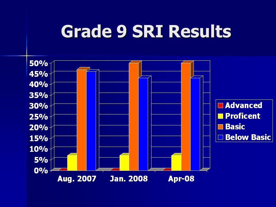 Grade 9 SRI Results